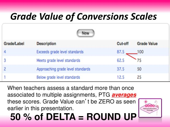Grade Value of Conversions Scales