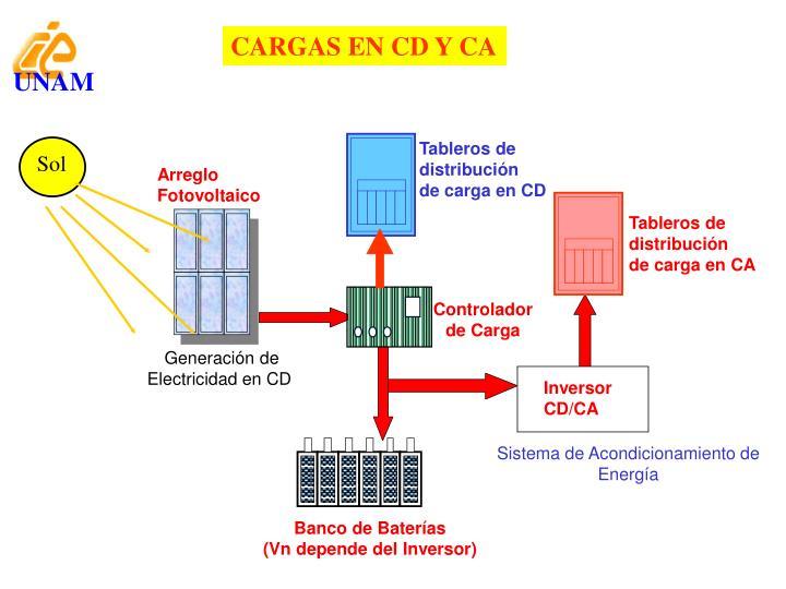 CARGAS EN CD Y CA
