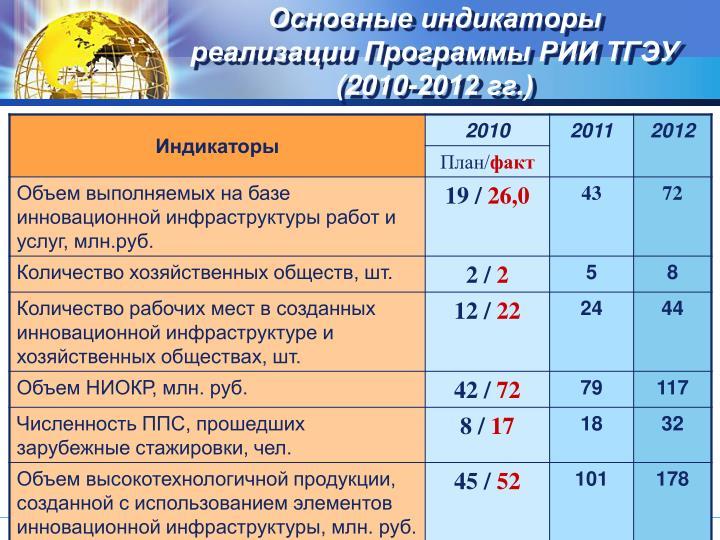 Основные индикаторы реализации Программы РИИ ТГЭУ