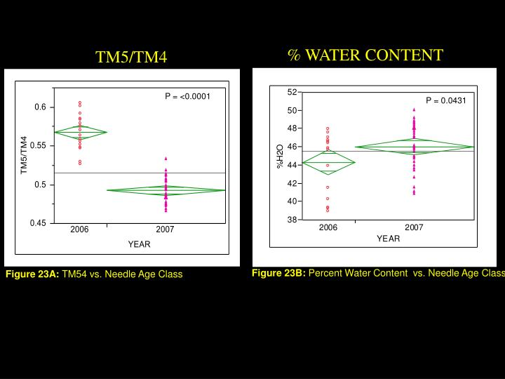 % WATER CONTENT