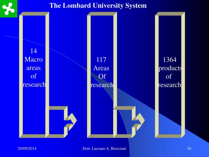 The Lombard University System