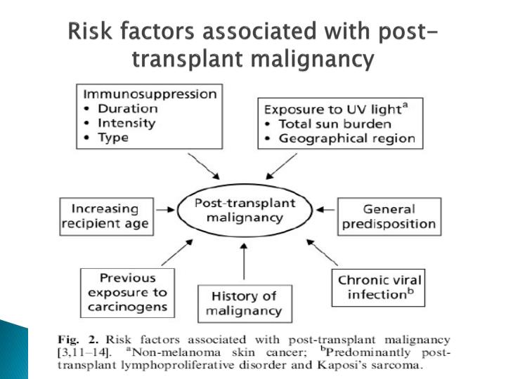 Risk factors associated with post-transplant malignancy