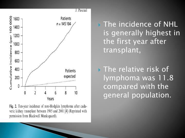 The incidence of NHL is generally highest in the first year after transplant,