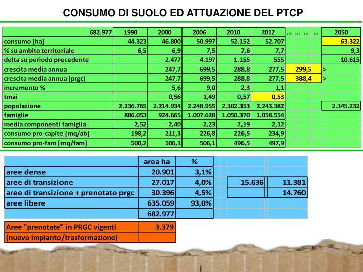 CONSUMO DI SUOLO ED ATTUAZIONE DEL PTCP