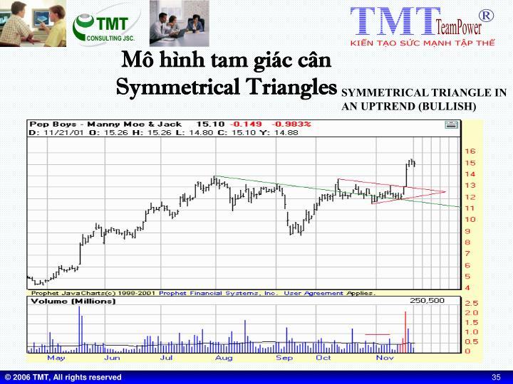 Mô hình tam giác cân