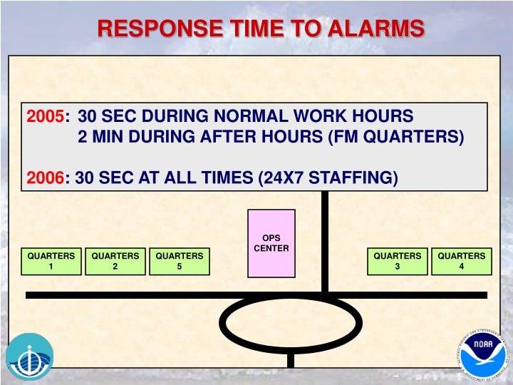 RESPONSE TIME TO ALARMS