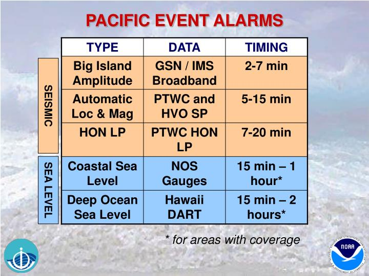 PACIFIC EVENT ALARMS