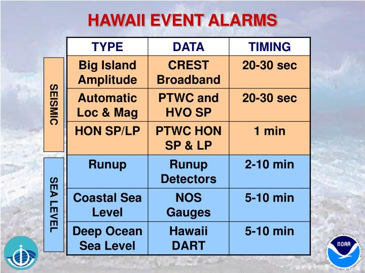 HAWAII EVENT ALARMS