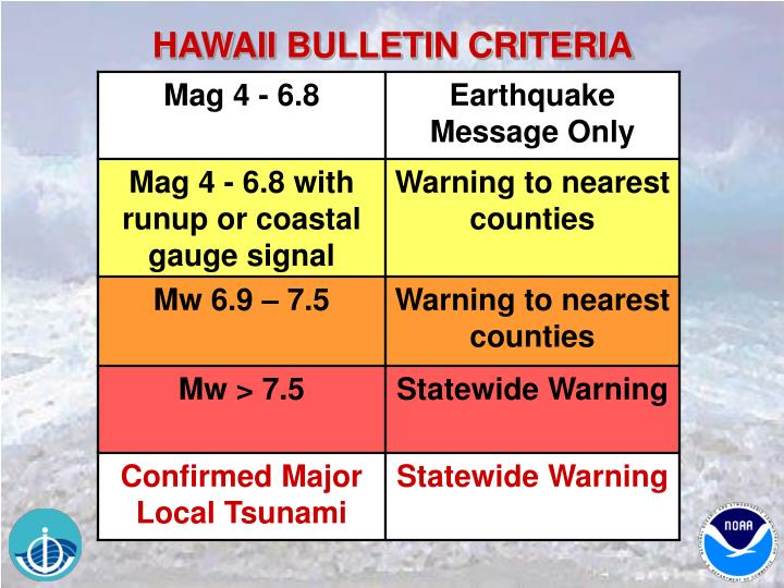 HAWAII BULLETIN CRITERIA