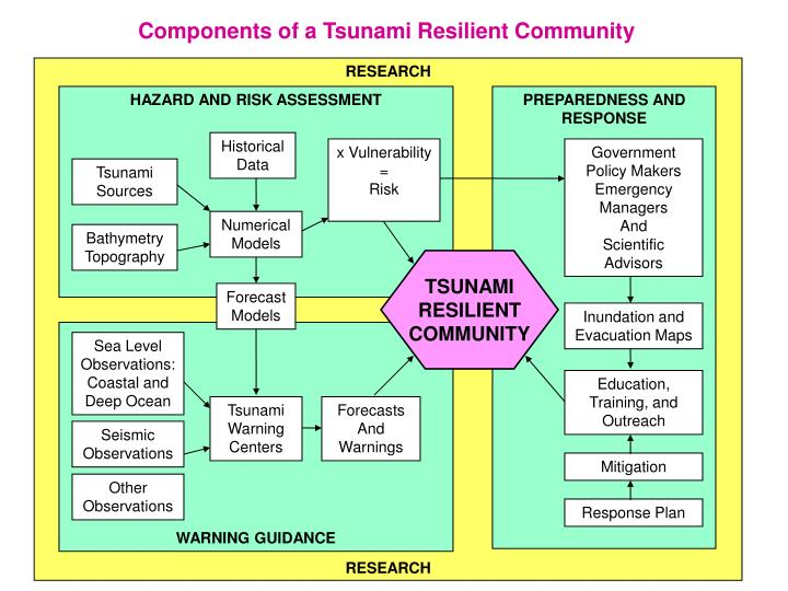 Components of a Tsunami Resilient Community