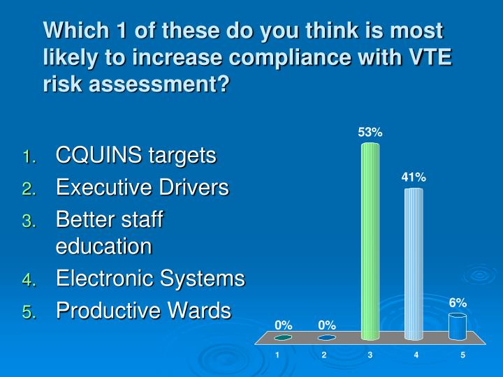 Which 1 of these do you think is most likely to increase compliance with VTE risk assessment?