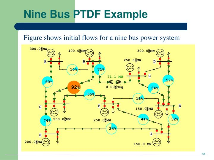 Nine Bus PTDF Example