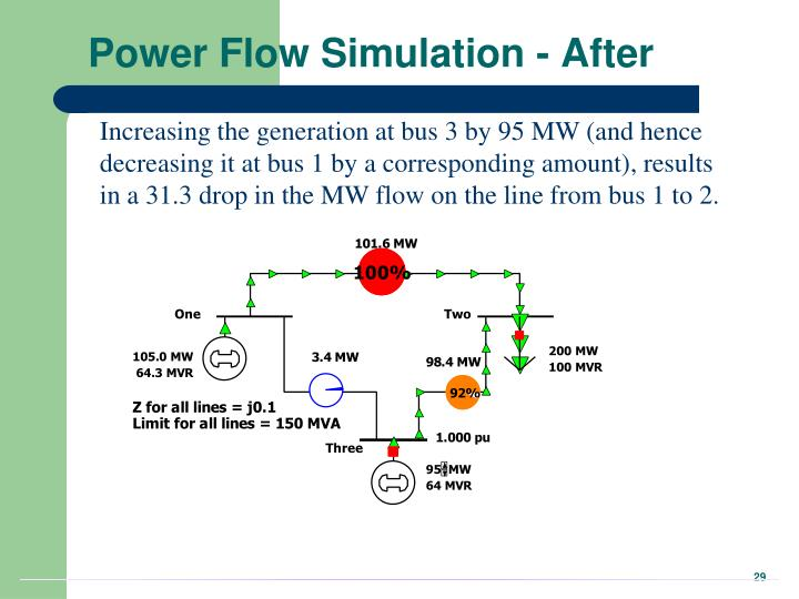 Power Flow Simulation - After