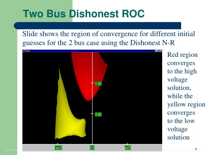 Two Bus Dishonest ROC