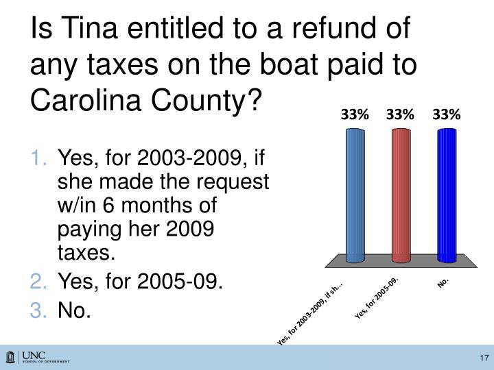 Is Tina entitled to a refund of any taxes on the boat paid to Carolina County?