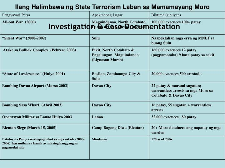 Ilang Halimbawa ng State Terrorism Laban sa Mamamayang Moro