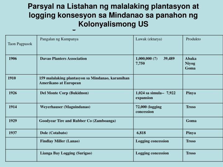Parsyal na Listahan ng malalaking plantasyon at logging konsesyon sa Mindanao sa panahon ng Kolonyalismong US