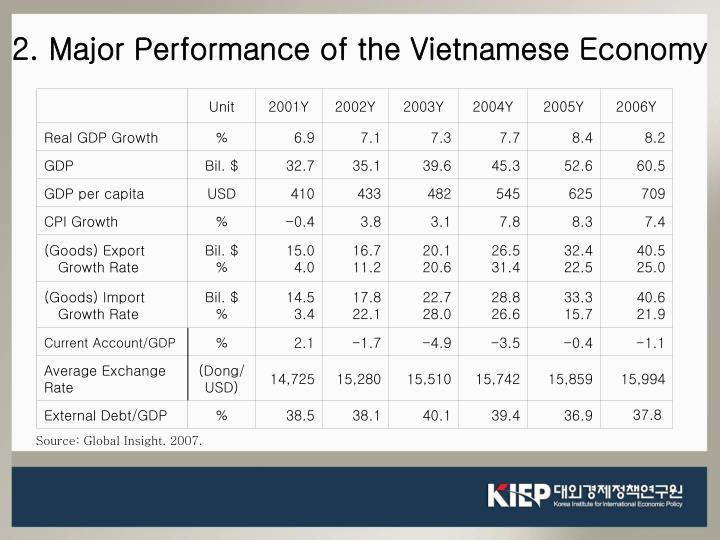 2. Major Performance of the Vietnamese Economy