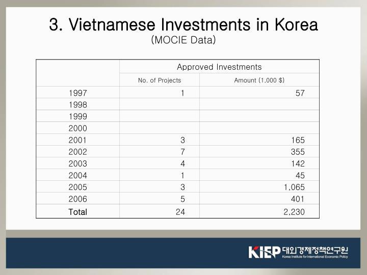 3. Vietnamese Investments in Korea