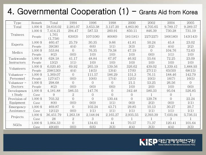 4. Governmental Cooperation (1) -