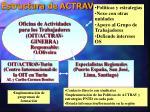 estructura de actrav