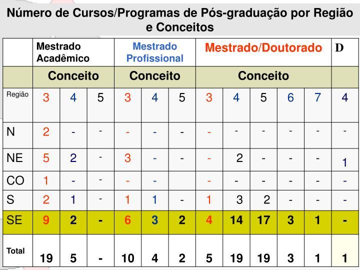 Número de Cursos/Programas de Pós-graduação por Região e Conceitos