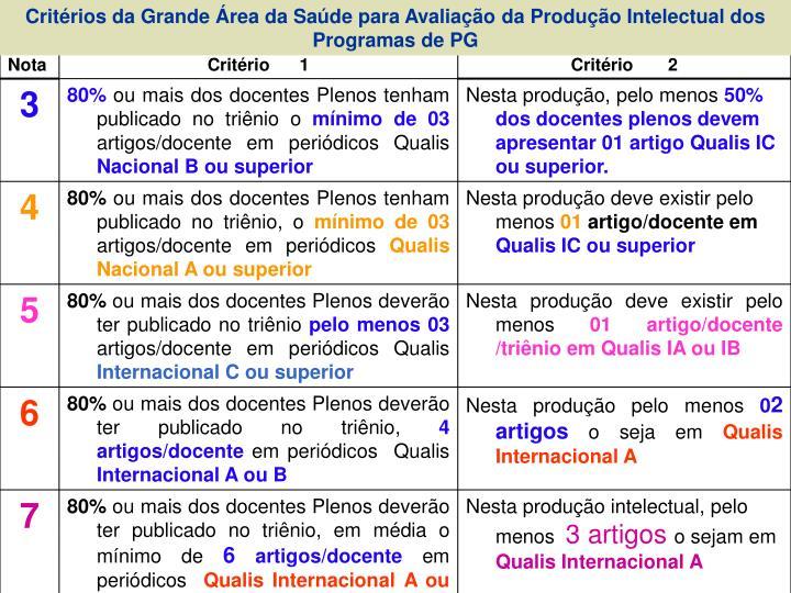 Critérios da Grande Área da Saúde para Avaliação da Produção Intelectual dos Programas de PG