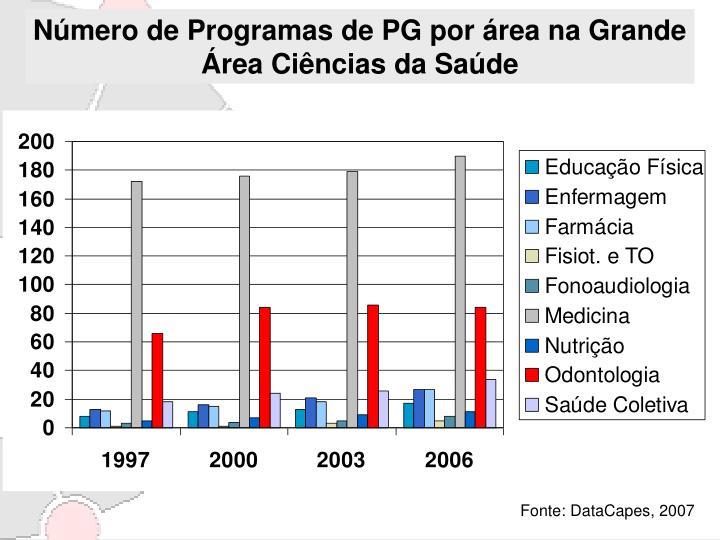 Número de Programas de PG por área na Grande Área Ciências da Saúde