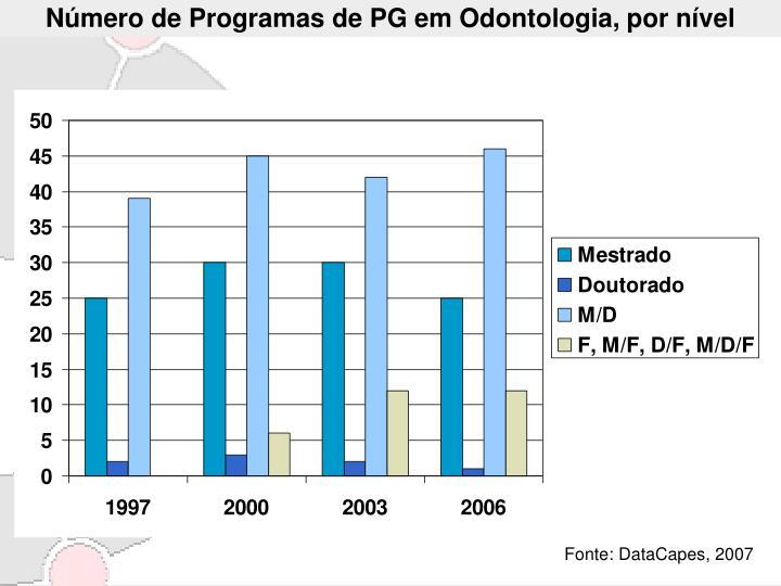 Número de Programas de PG em Odontologia, por nível