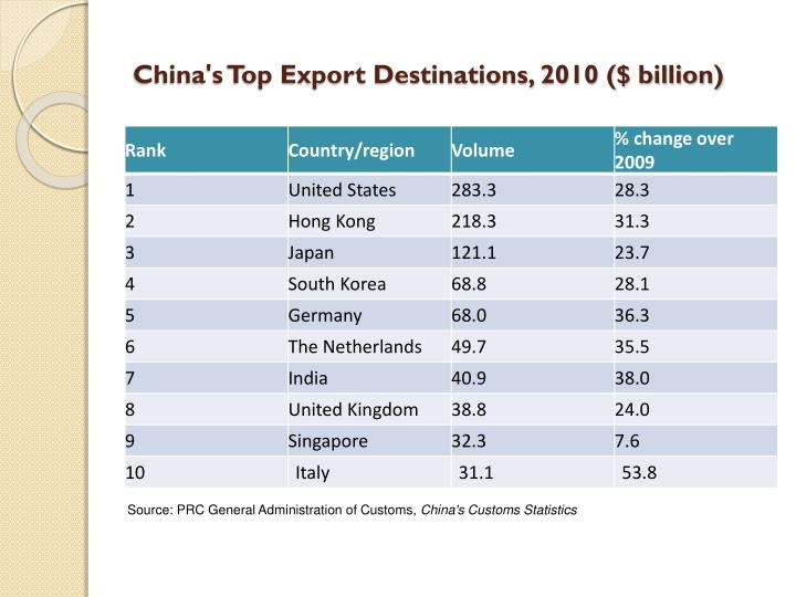 China's Top Export Destinations, 2010 ($ billion)