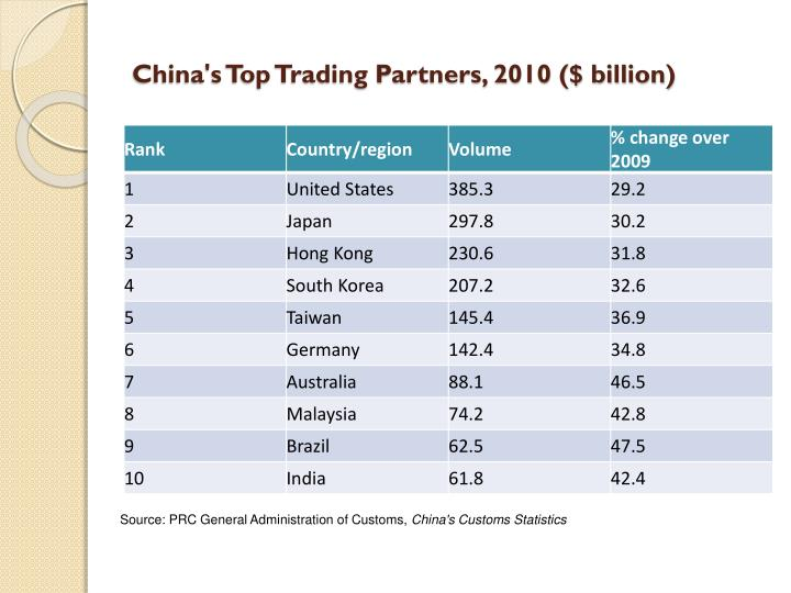 China's Top Trading Partners, 2010 ($ billion)