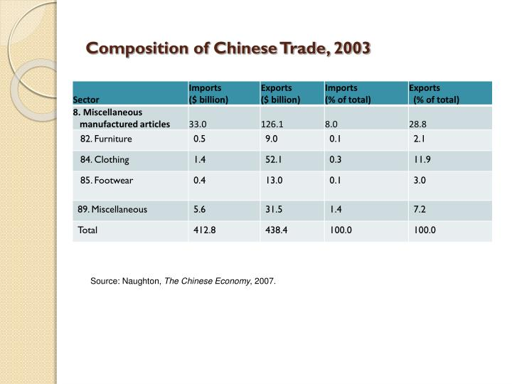 Composition of Chinese Trade, 2003