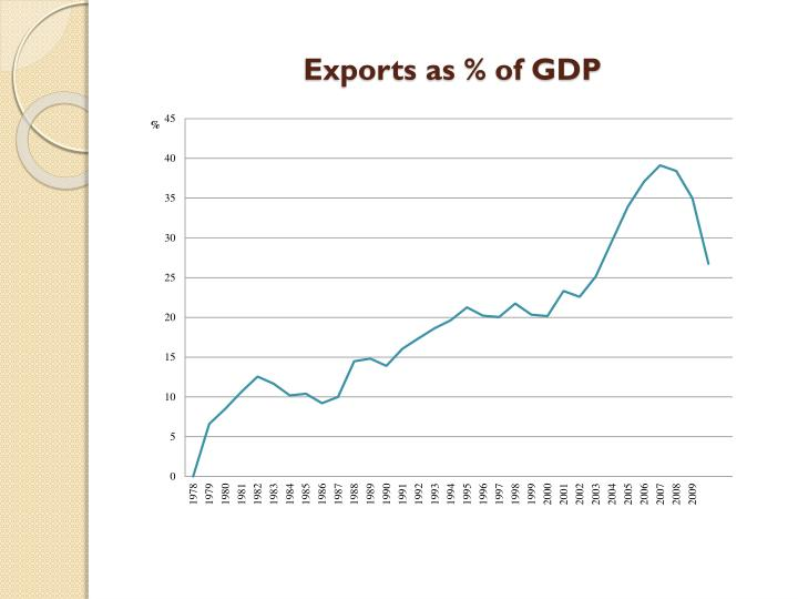 Exports as % of GDP