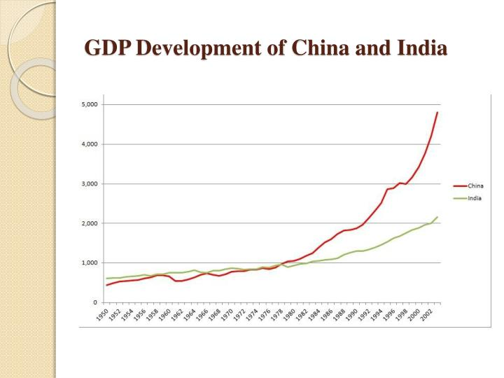 GDP Development of China and India