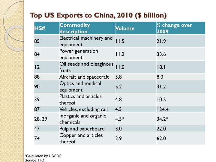 Top US Exports to China, 2010 ($ billion)