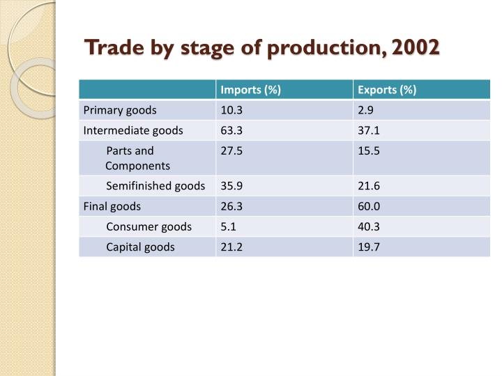 Trade by stage of production, 2002