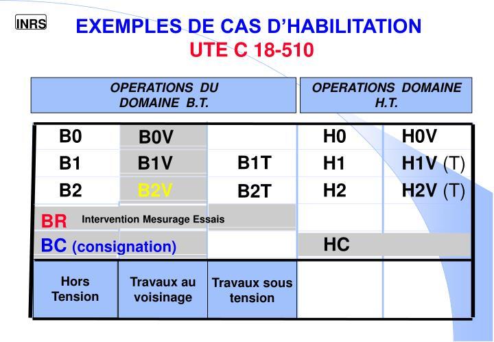 EXEMPLES DE CAS D'HABILITATION