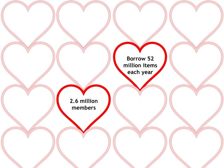 Borrow 52 million items each year