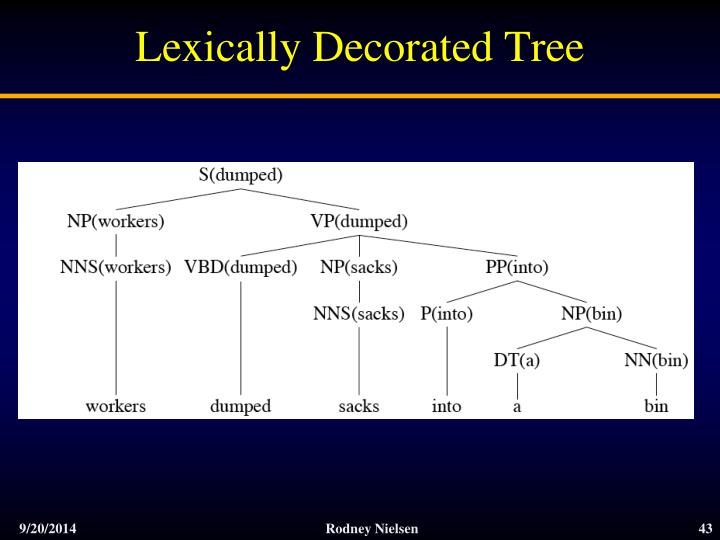 Lexically Decorated Tree