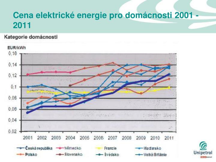 Cena elektrické energie pro domácnosti