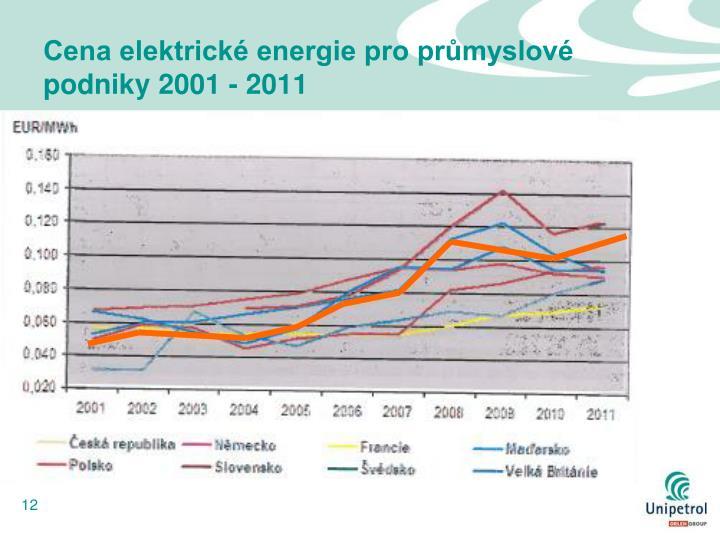Cena elektrické energie pro průmyslové podniky