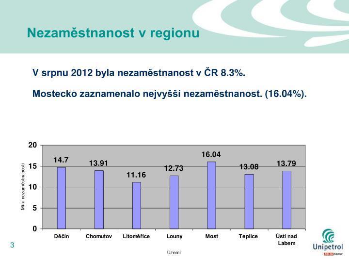 Nezaměstnanost v regionu