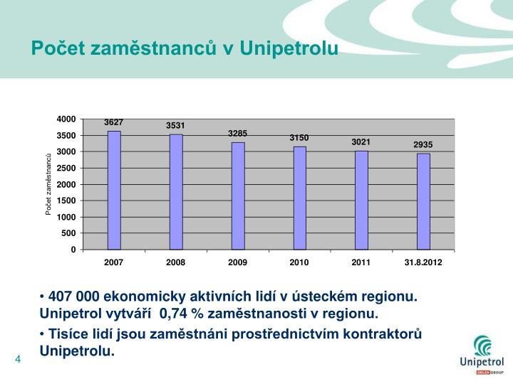 Počet zaměstnanců v Unipetrolu