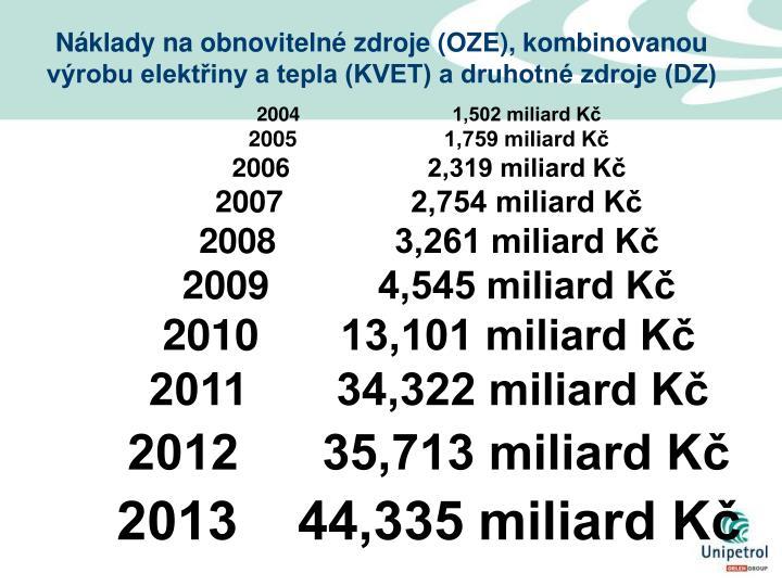 Náklady na obnovitelné zdroje (OZE), kombinovanou výrobu elektřiny a tepla (KVET) a druhotné zdroje (DZ)