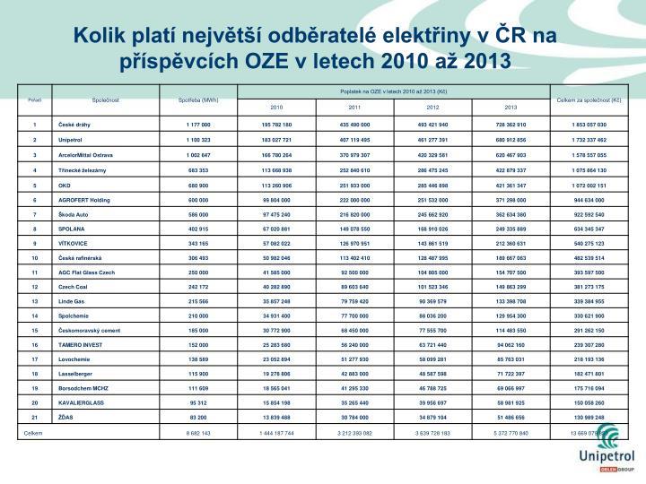 Kolik platí největší odběratelé elektřiny v ČR na příspěvcích OZE v letech 2010 až 2013
