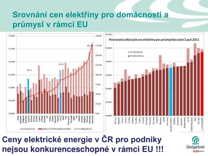 Srovnání cen elektřiny pro domácnosti a průmysl v rámci EU