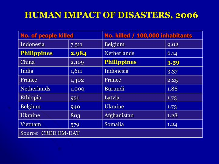 HUMAN IMPACT OF DISASTERS, 2006