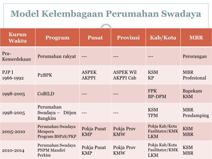 Model Kelembagaan Perumahan Swadaya