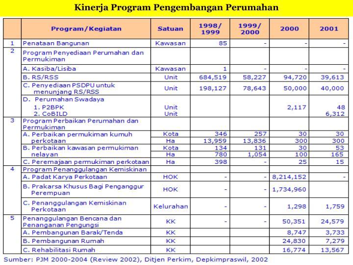 Kinerja Program Pengembangan Perumahan