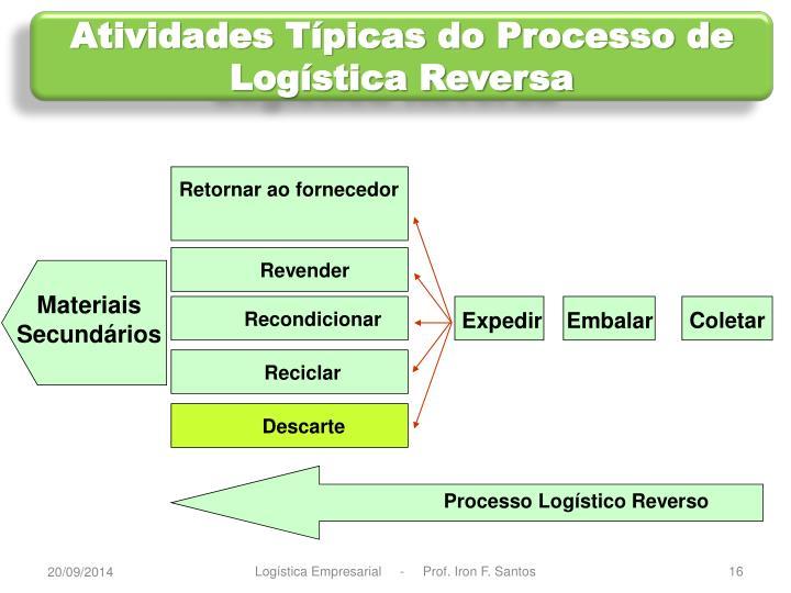 Atividades Típicas do Processo de Logística Reversa